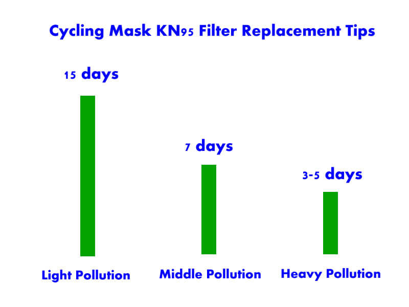 cycling mask filter replacement tips