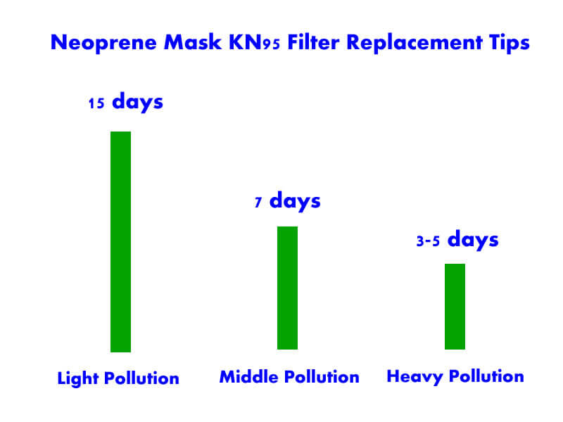 neoprene mask filter replacement tips