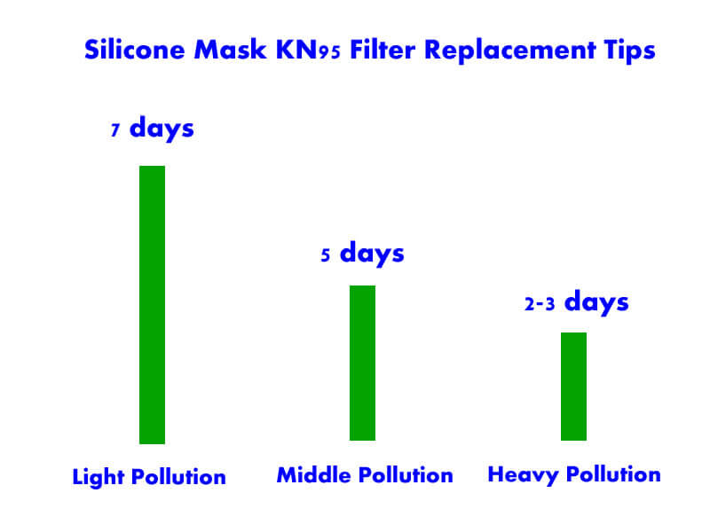 silicone face mask filter replacement